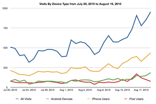 Visits by Device to Mobile Web from July 20 to August 19 2010