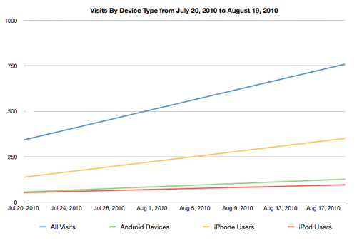 Trendline of Visits by Device from July 20 to August 19 2010