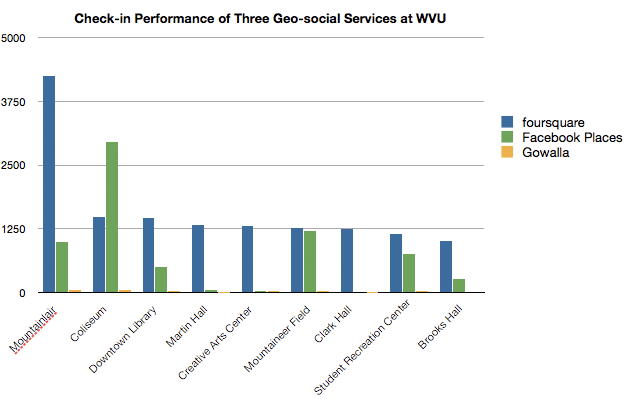 Comparing performance of three geo-social services at WVU