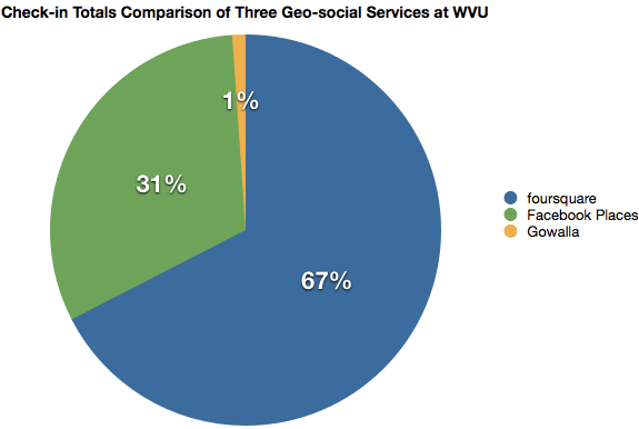 Check-in Totals comparison of three geo-social services at WVU